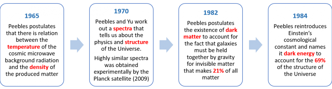 timeline of James Peebles' significant cosmological breakthroughs