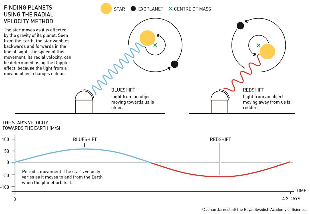 The Doppler effect used in the radial velocity method for detecting new planets