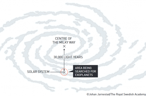 milky way and searc for exo planets