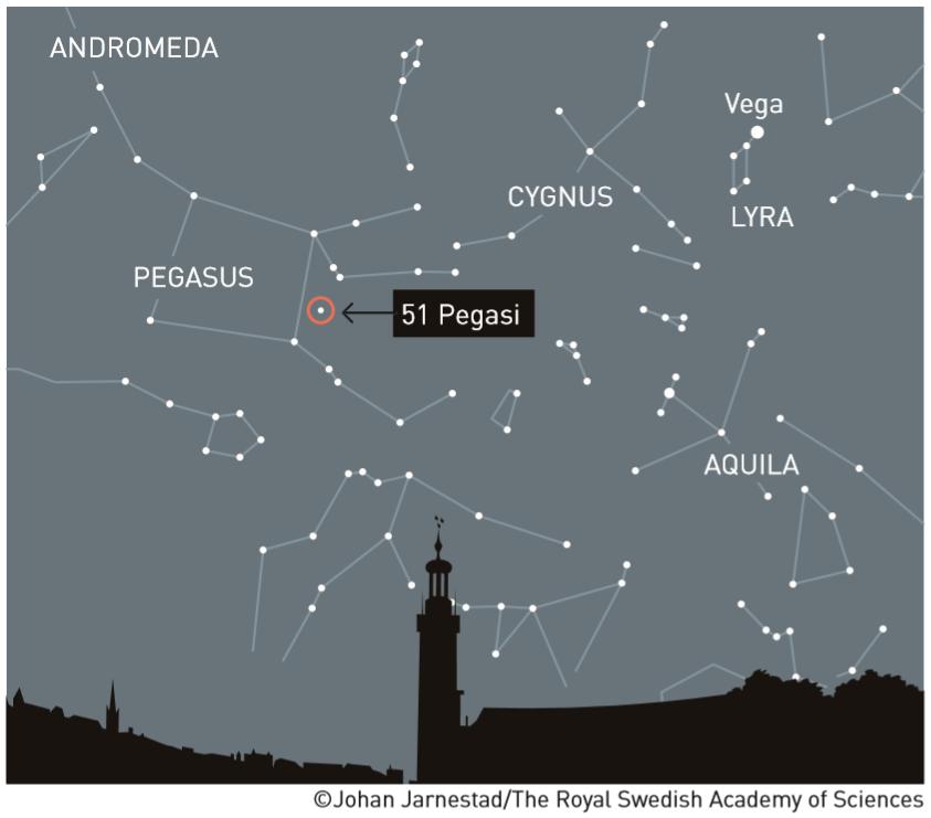 first exo-planet 51 Pegasi b orbiting the star 51 Pegasi in the Pegasus constellation