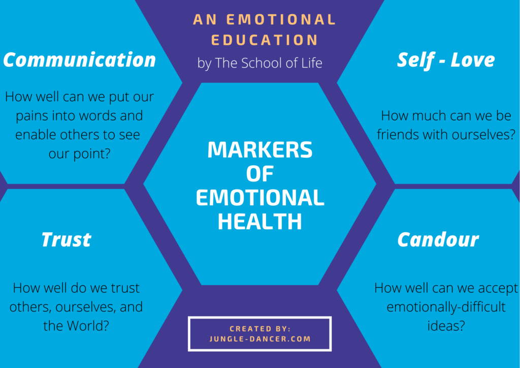 Markers of emotional and mental health