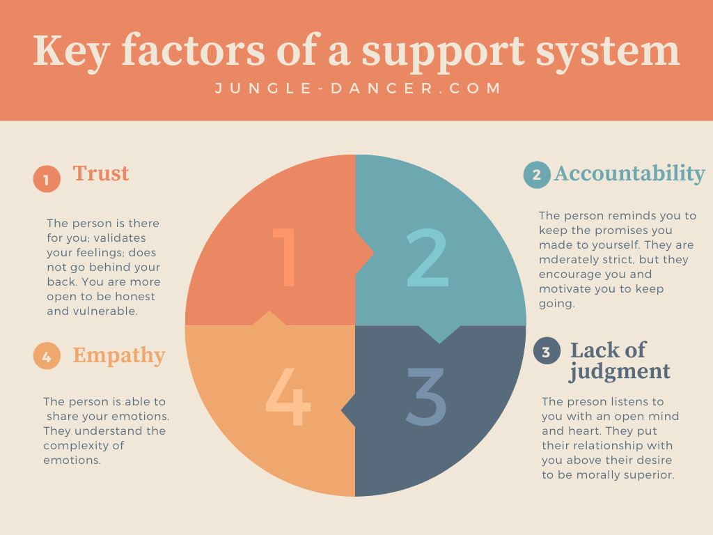 Support system - key factors