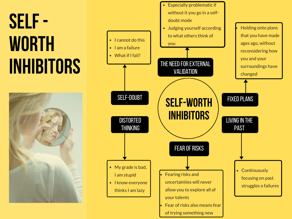 perfectionism and anxiety- self worth inhibitors