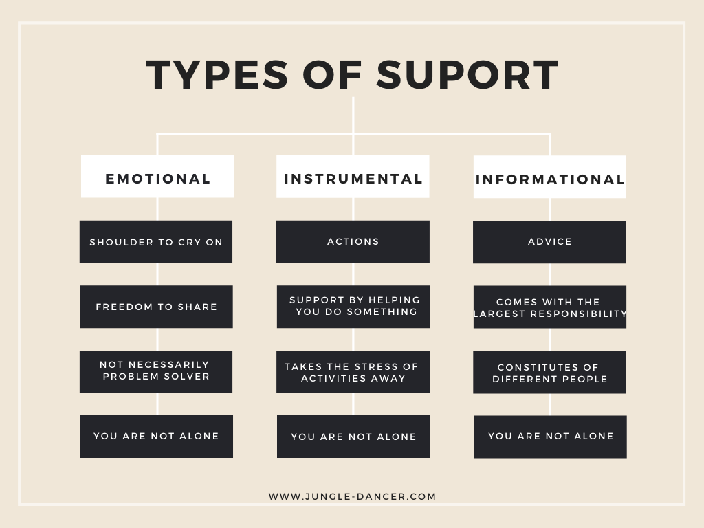 types of support in your support system